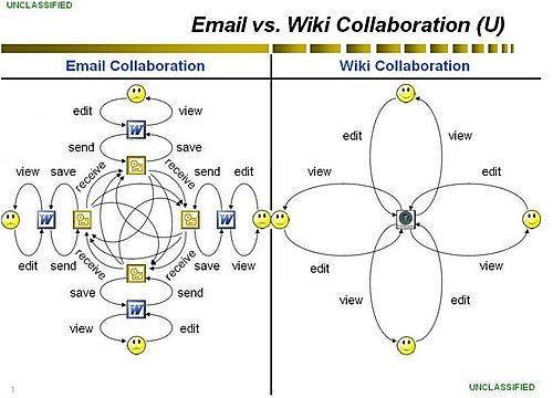 Wiki+vs+email