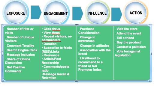 Social-media-model