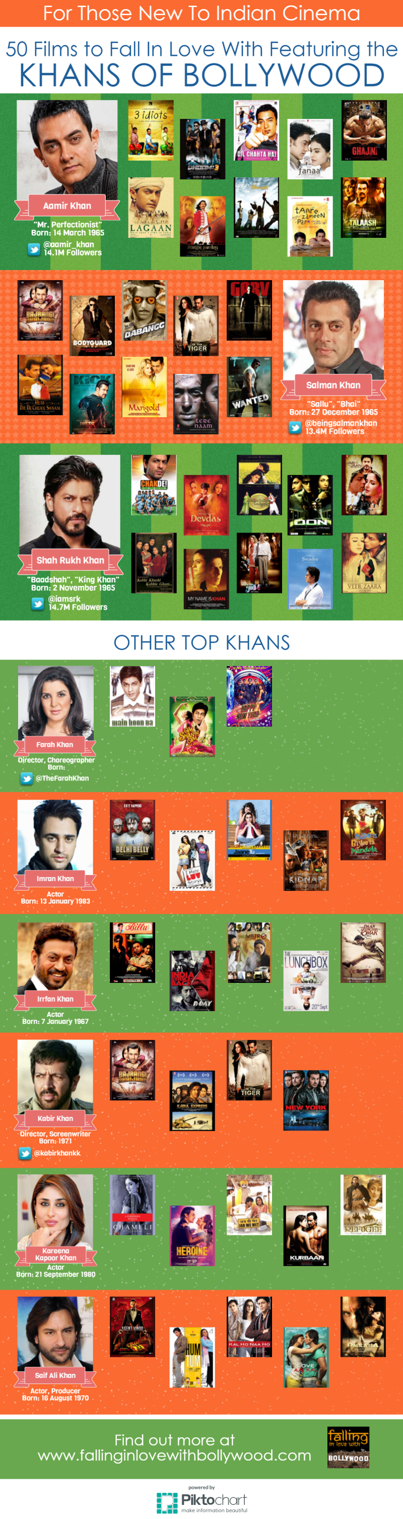 Top Khans of Bollywood