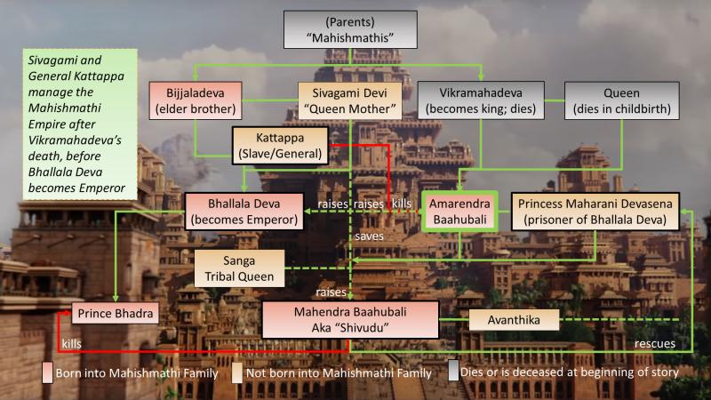 Baahubali_Mahishmati_Character_Chart